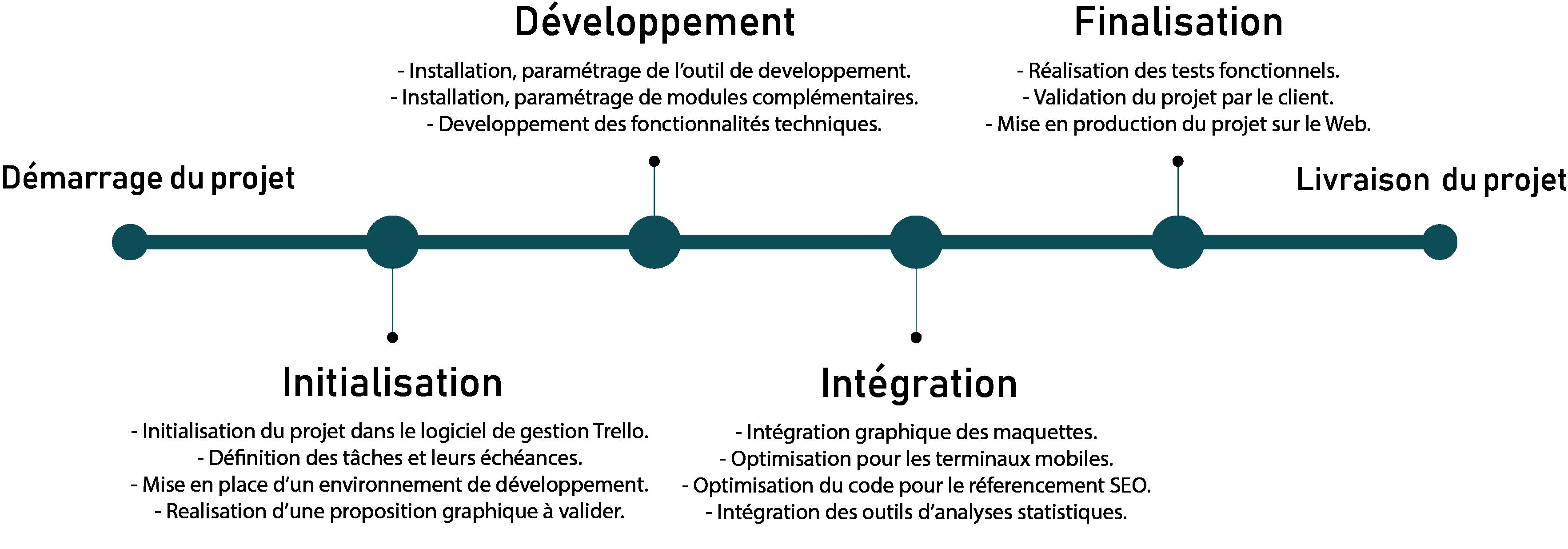 Méthodologie de création de votre projet web | Netme, vous propulser sur internet